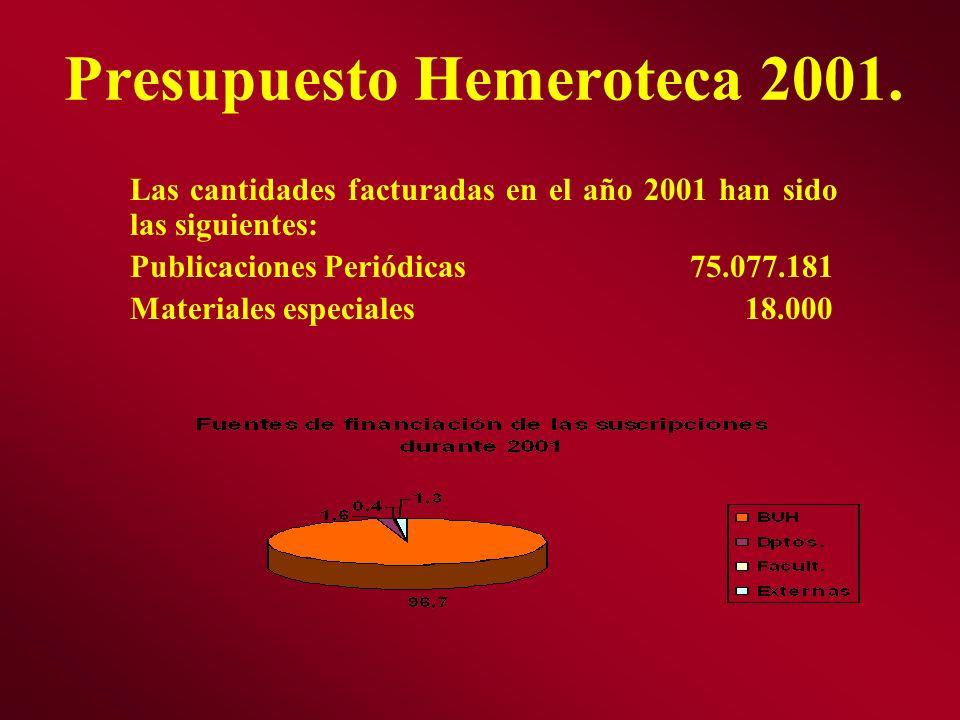 Presupuesto Hemeroteca 2001.