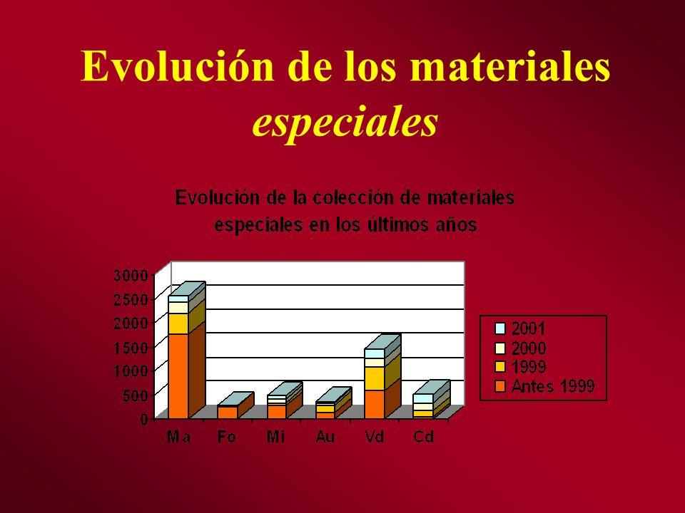 Evolución de los materiales especiales