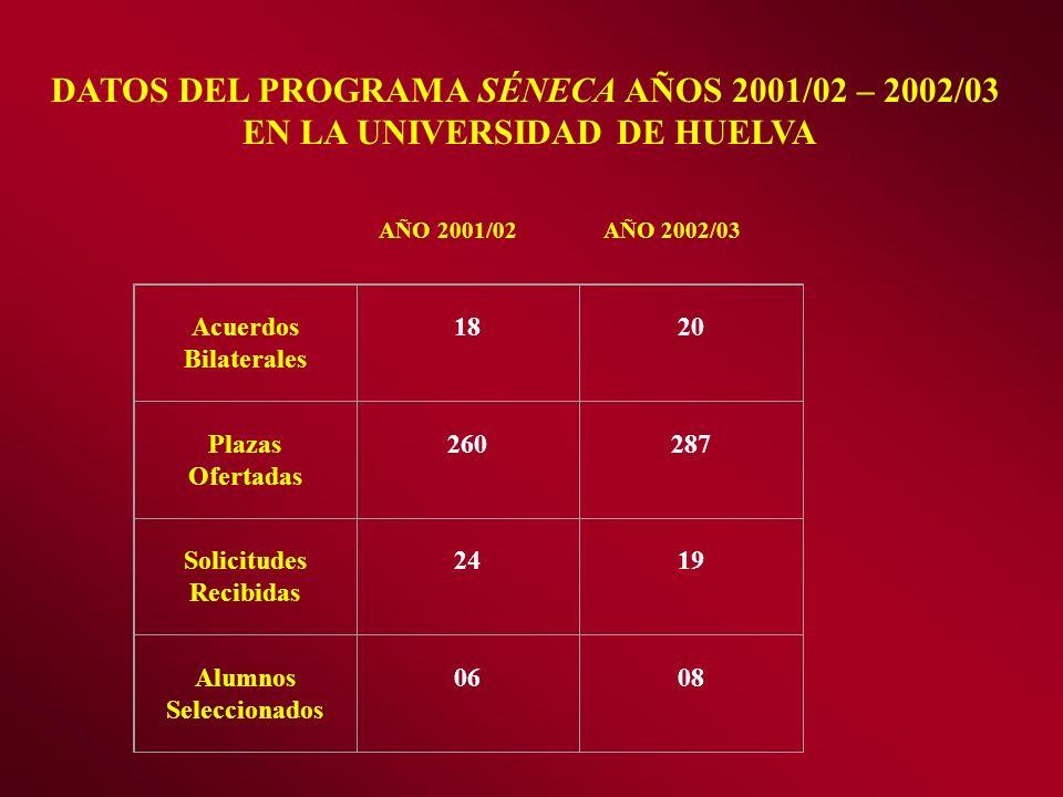 DATOS DEL PROGRAMA SÉNECA AÑOS 2001/02 – 2002/03