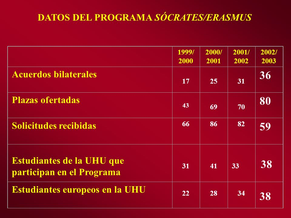 DATOS DEL PROGRAMA SÓCRATES/ERASMUS