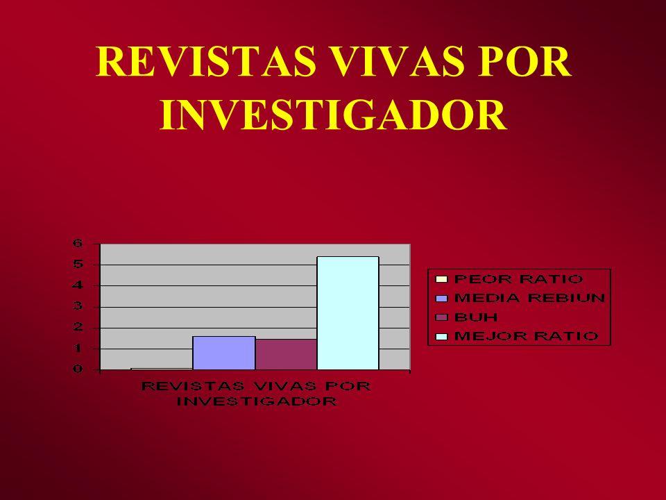 REVISTAS VIVAS POR INVESTIGADOR