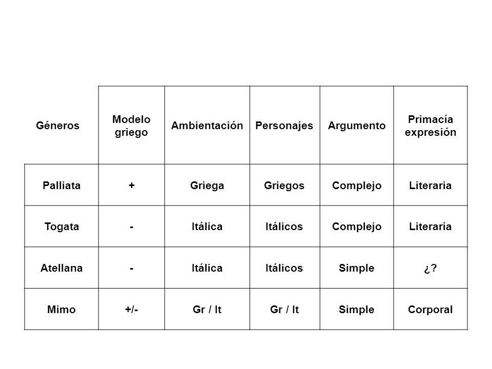 GénerosModelo griego. Ambientación. Personajes. Argumento. Primacía expresión. Palliata. + Griega. Griegos.
