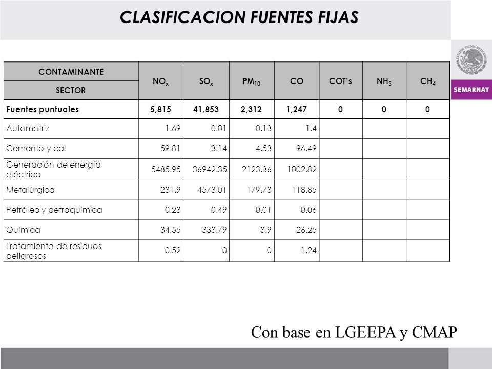 CLASIFICACION FUENTES FIJAS