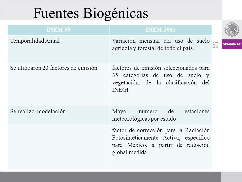Fuentes Biogénicas INEM 99 INEM 2005 Temporalidad Anual