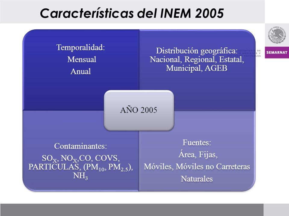 Características del INEM 2005