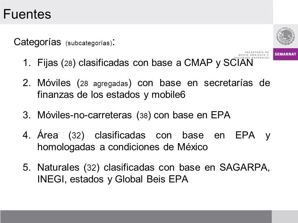Fuentes Categorías (subcategorías):