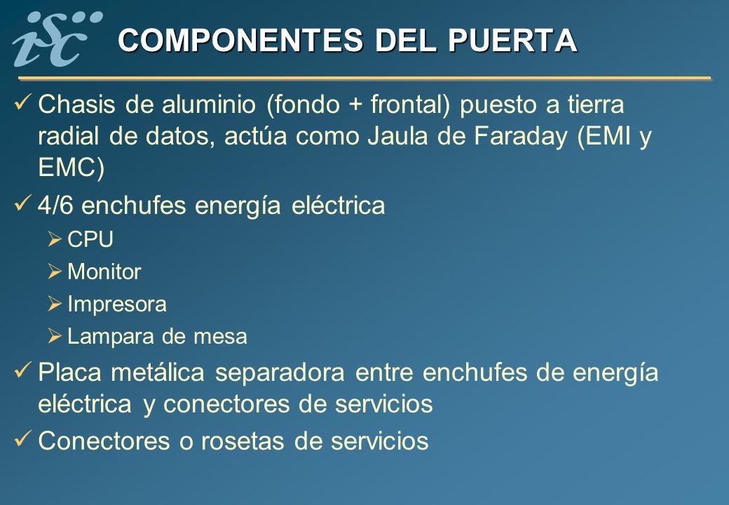 COMPONENTES DEL PUERTA