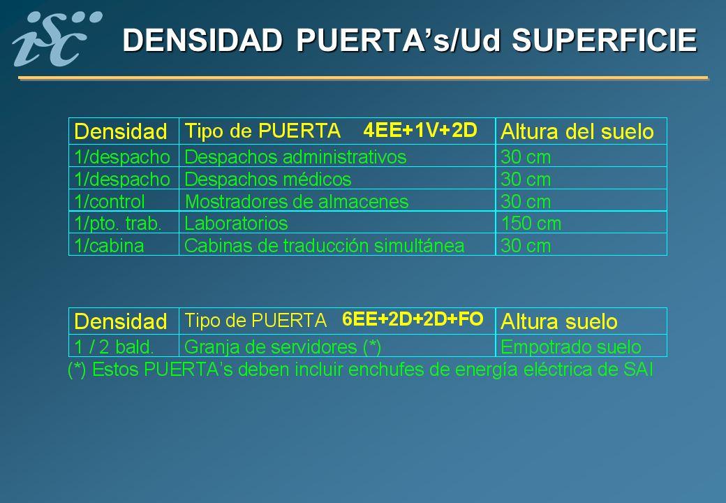 DENSIDAD PUERTA's/Ud SUPERFICIE