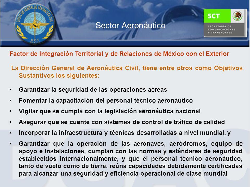 Sector Aeronáutico Factor de Integración Territorial y de Relaciones de México con el Exterior.