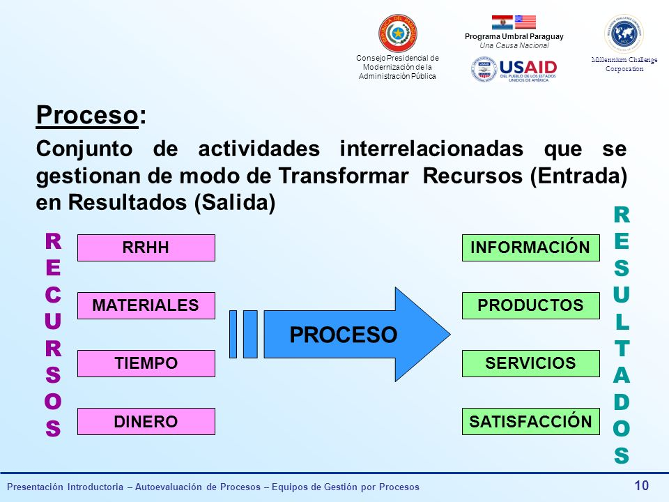 Proceso: Conjunto de actividades interrelacionadas que se gestionan de modo de Transformar Recursos (Entrada) en Resultados (Salida)
