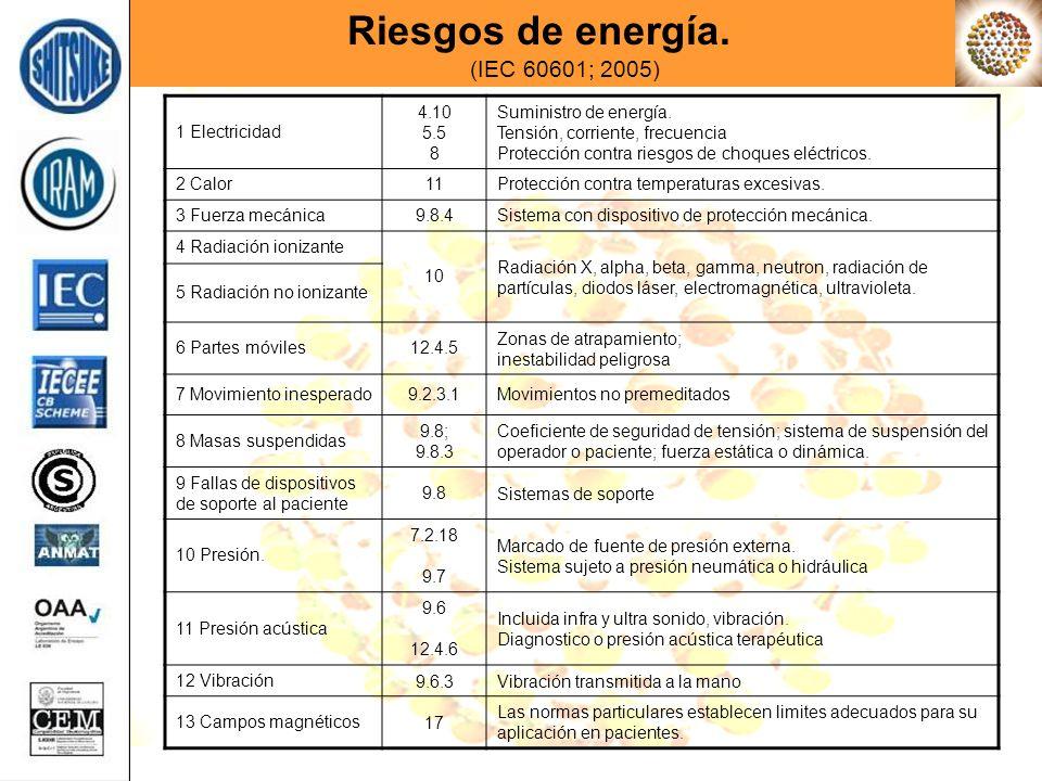 Riesgos de energía. (IEC 60601; 2005)