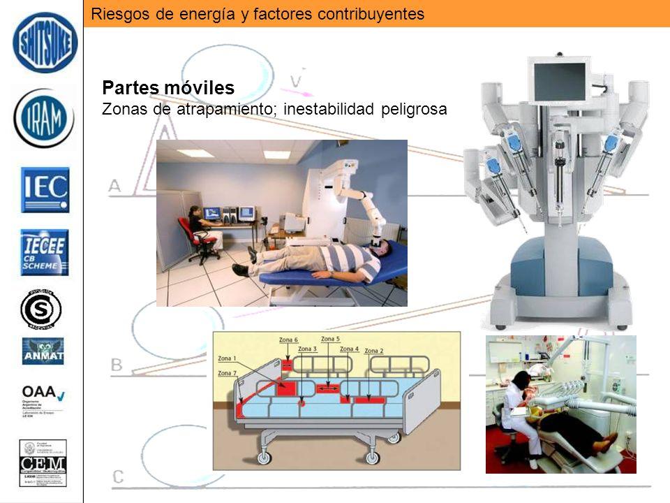 Partes móviles Riesgos de energía y factores contribuyentes