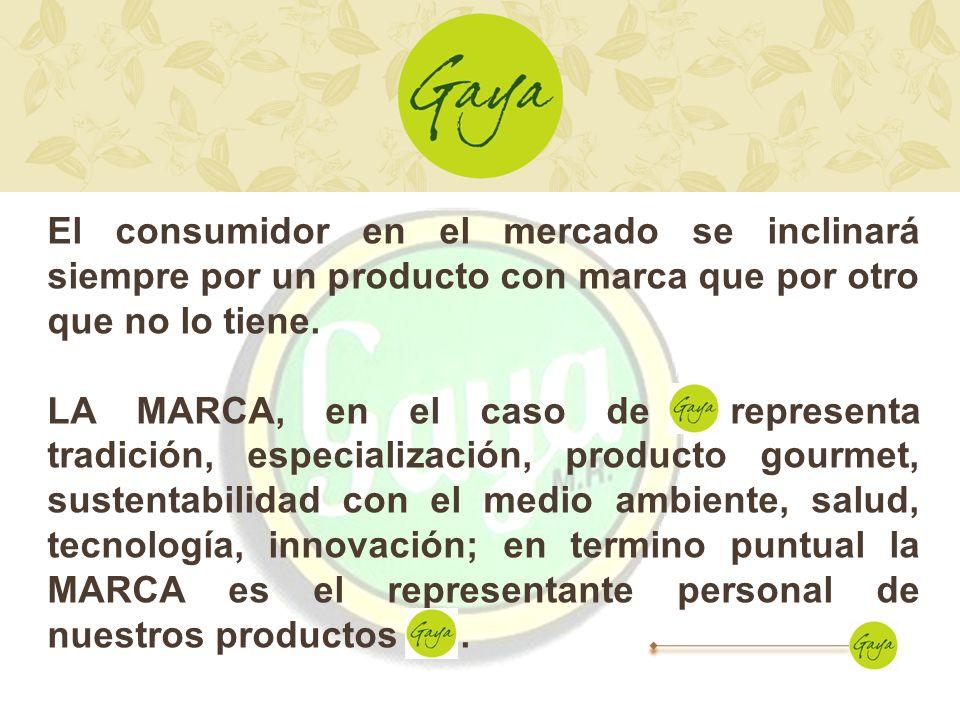 El consumidor en el mercado se inclinará siempre por un producto con marca que por otro que no lo tiene.
