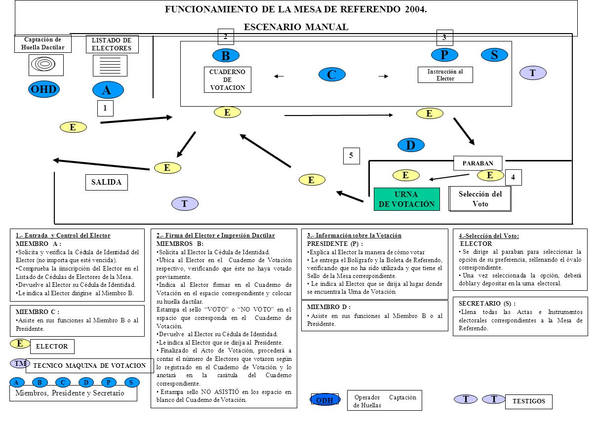 FUNCIONAMIENTO DE LA MESA DE REFERENDO 2004. Instrucción al Elector