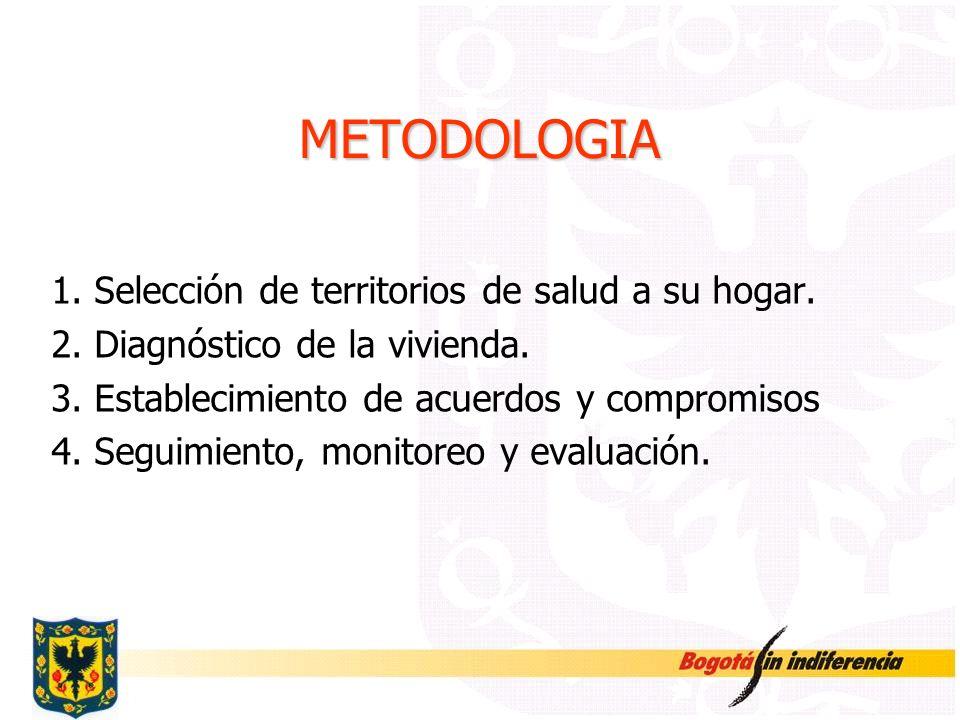 METODOLOGIA 1. Selección de territorios de salud a su hogar.