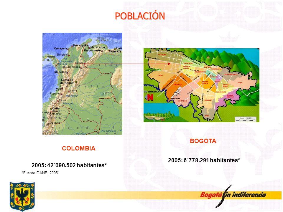 POBLACIÓN BOGOTA COLOMBIA 2005: 6´778.291 habitantes*