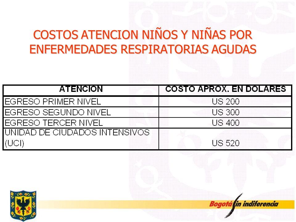COSTOS ATENCION NIÑOS Y NIÑAS POR ENFERMEDADES RESPIRATORIAS AGUDAS