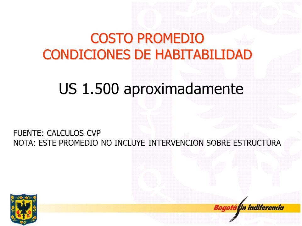 COSTO PROMEDIO CONDICIONES DE HABITABILIDAD