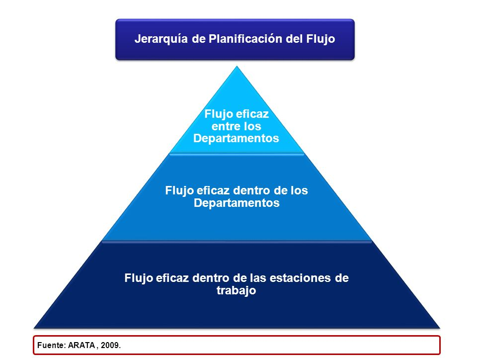 Jerarquía de Planificación del Flujo