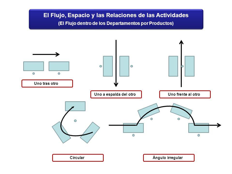 El Flujo, Espacio y las Relaciones de las Actividades
