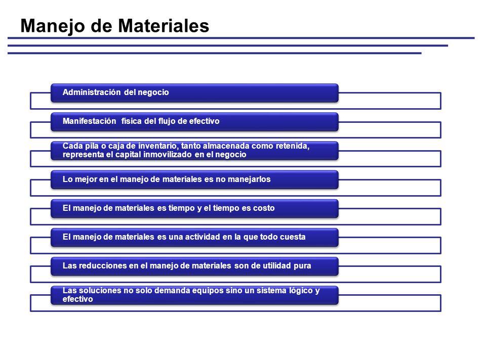 Manejo de Materiales Administración del negocio