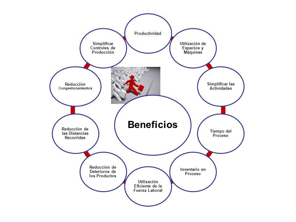 Beneficios Productividad Utilización de Espacios y Máquinas