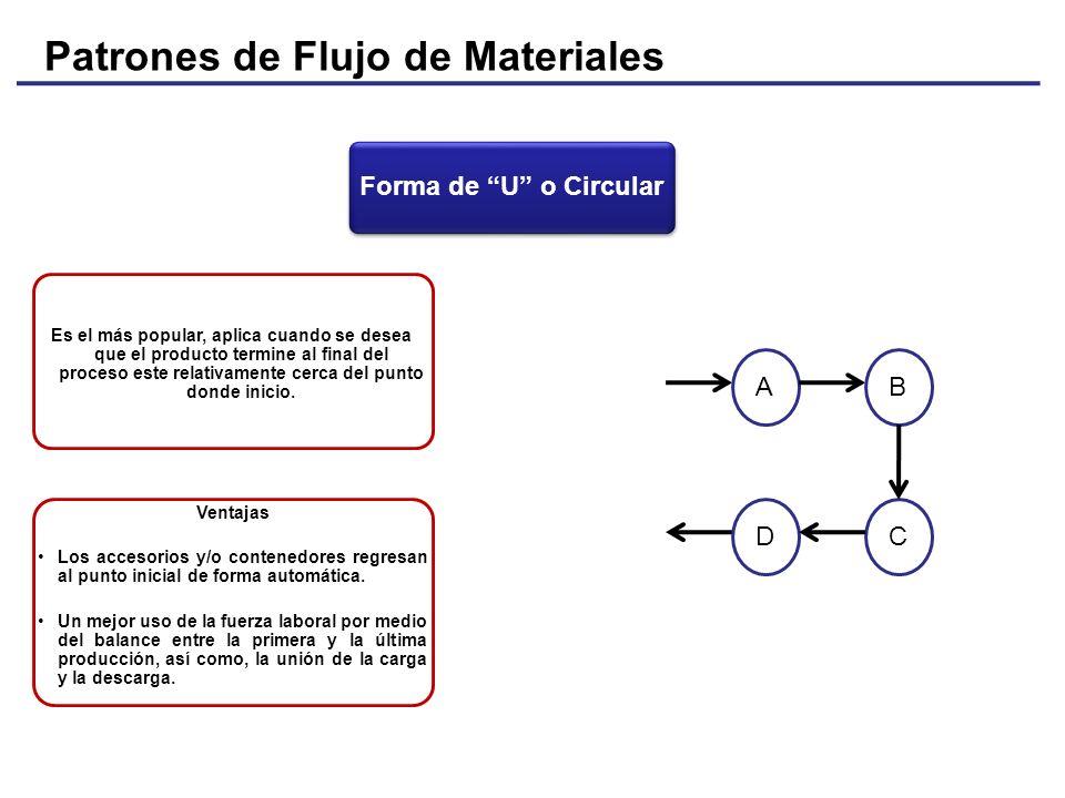 Patrones de Flujo de Materiales