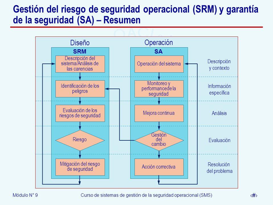 Gestión del riesgo de seguridad operacional (SRM) y garantía de la seguridad (SA) – Resumen