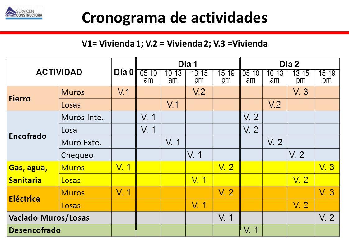 Cronograma de actividades V1= Vivienda 1; V. 2 = Vivienda 2; V