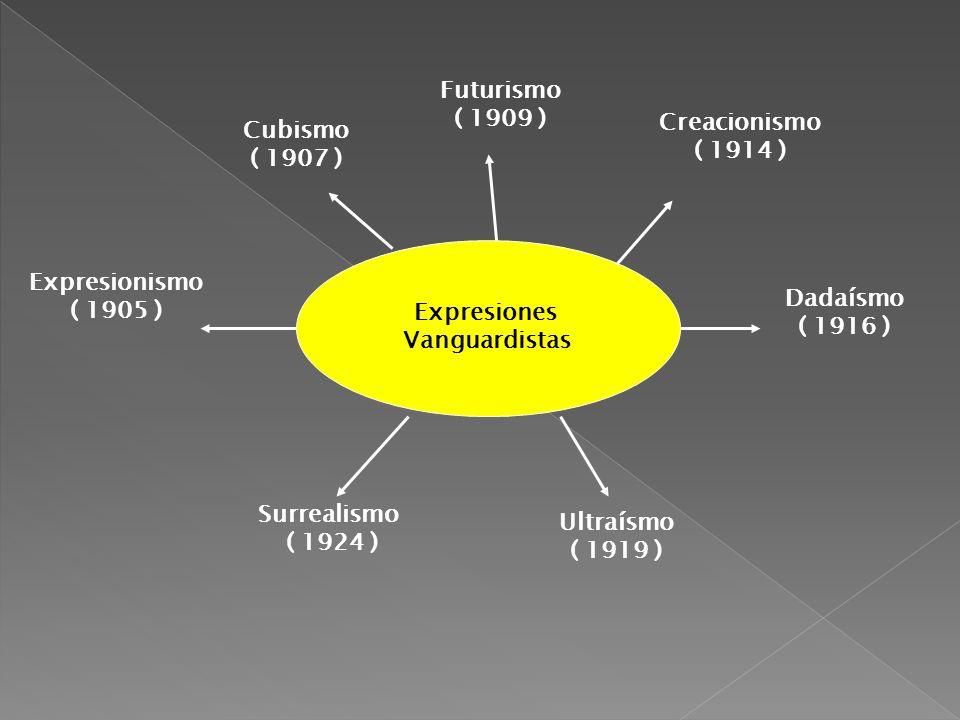 Futurismo ( 1909 ) Creacionismo. ( 1914 ) Cubismo. ( 1907 ) Expresiones. Vanguardistas. Expresionismo.