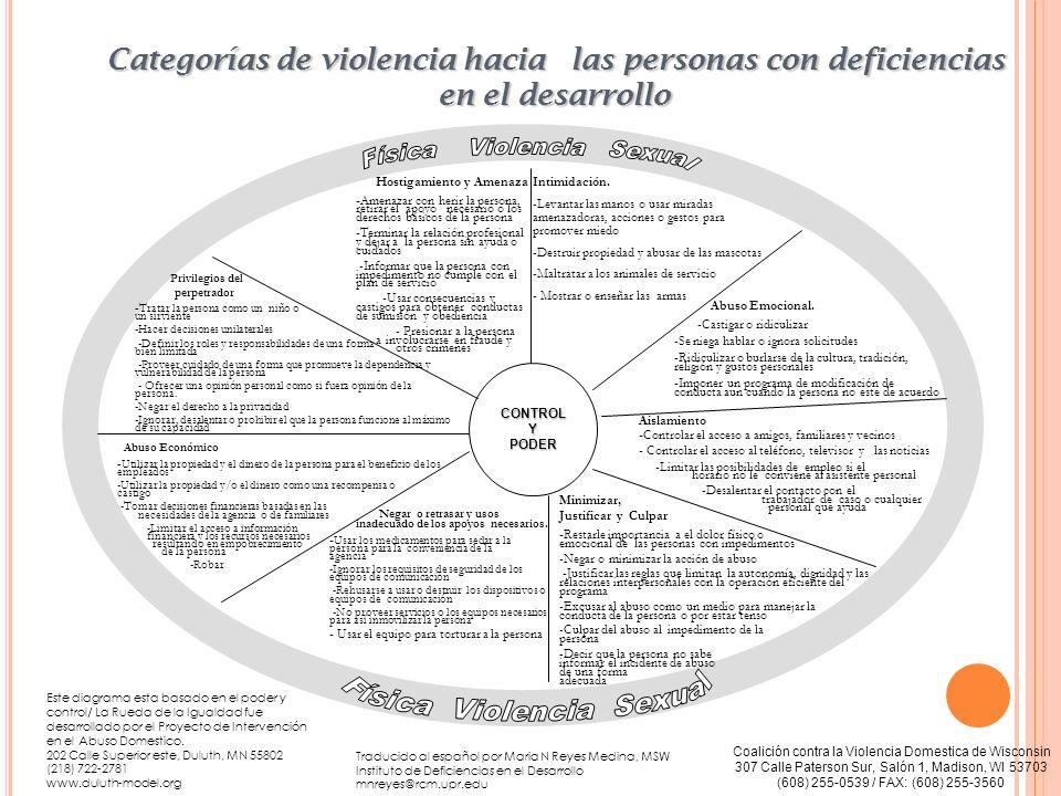 Física Violencia Sexual Física Violencia Sexual