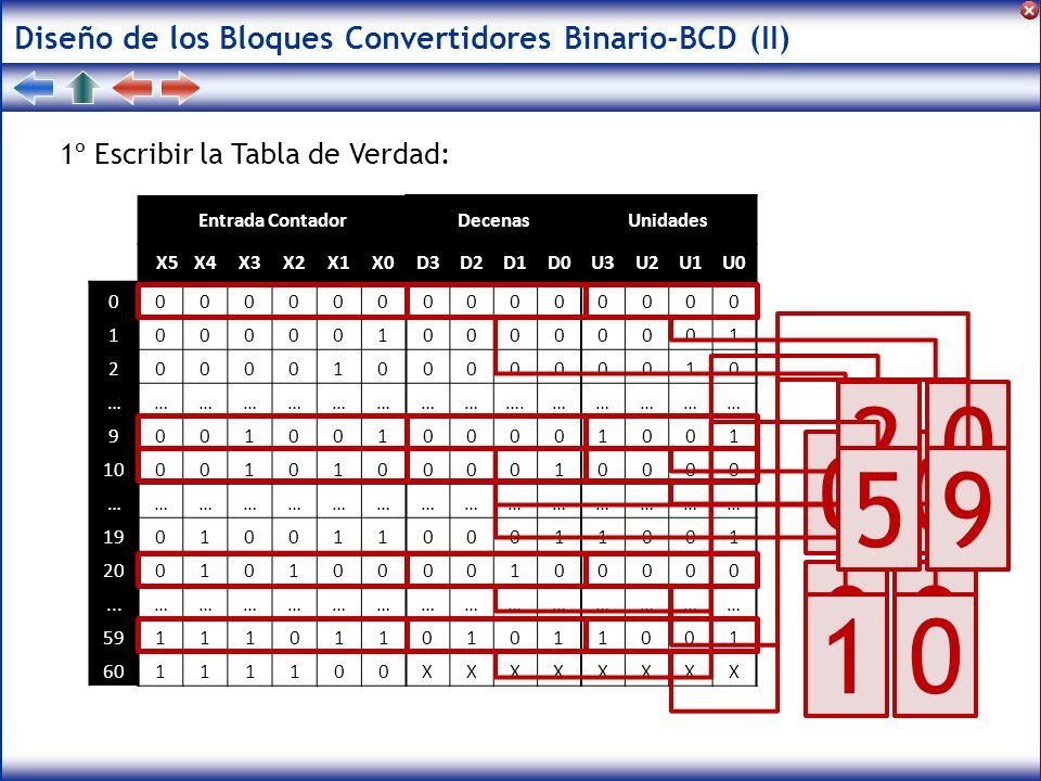 2 9 5 9 1 Diseño de los Bloques Convertidores Binario-BCD (II)