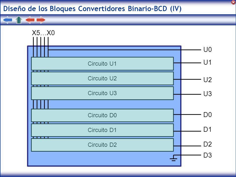 Diseño de los Bloques Convertidores Binario-BCD (IV)
