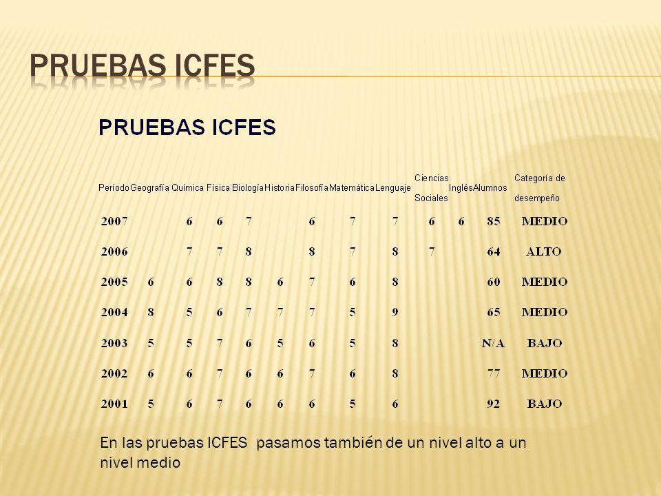 Pruebas ICFES En las pruebas ICFES pasamos también de un nivel alto a un nivel medio