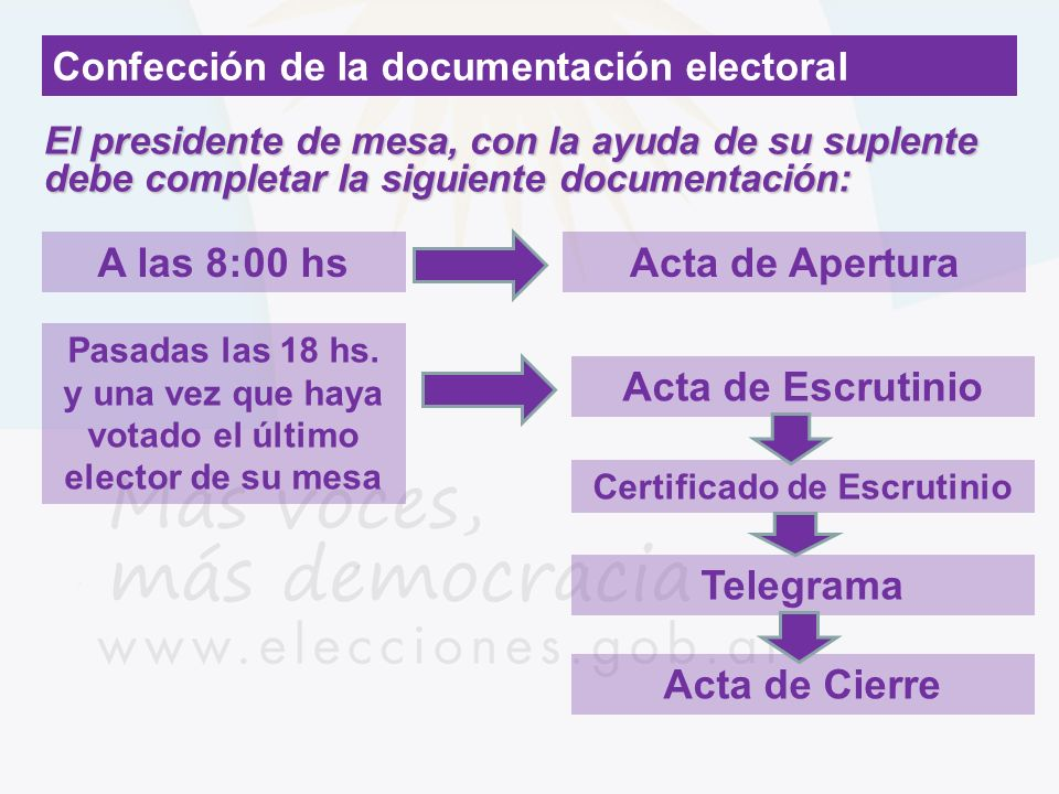 A las 8:00 hs Acta de Apertura Acta de Escrutinio Telegrama