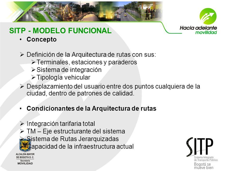 SITP - MODELO FUNCIONAL