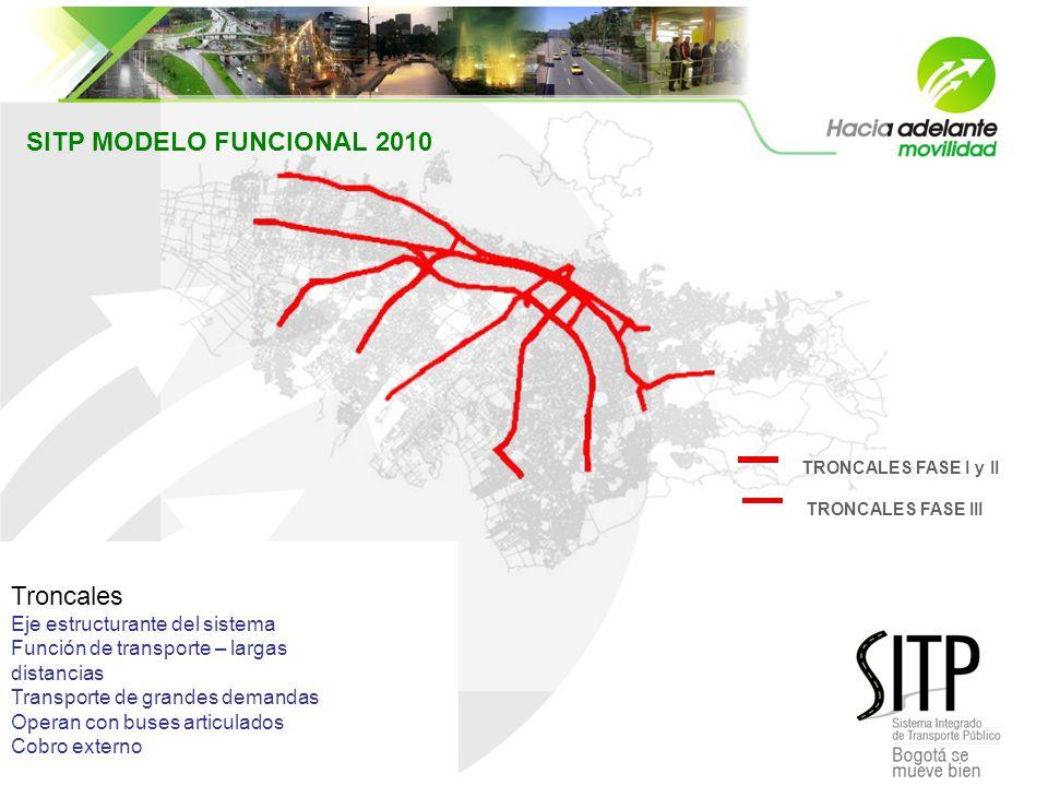 SITP MODELO FUNCIONAL 2010 Troncales Troncales
