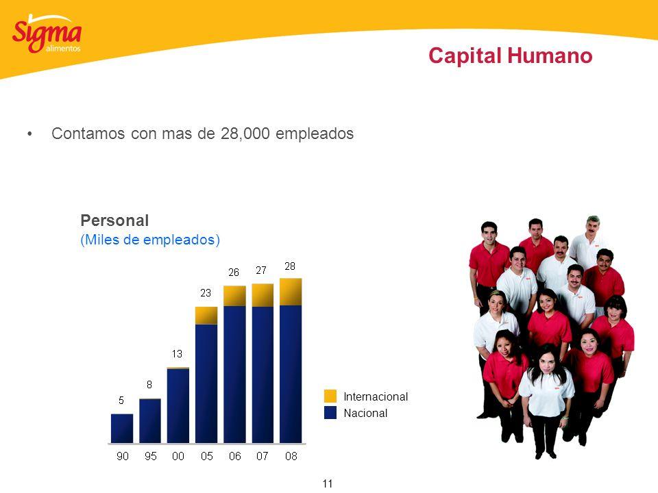 Capital Humano Contamos con mas de 28,000 empleados Personal