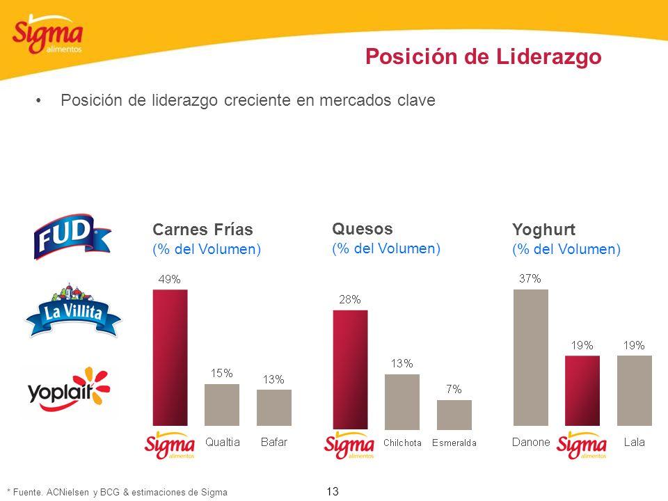 Posición de Liderazgo Posición de liderazgo creciente en mercados clave. Carnes Frías. (% del Volumen)
