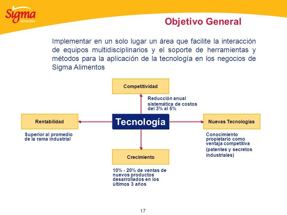 Objetivo General Tecnología
