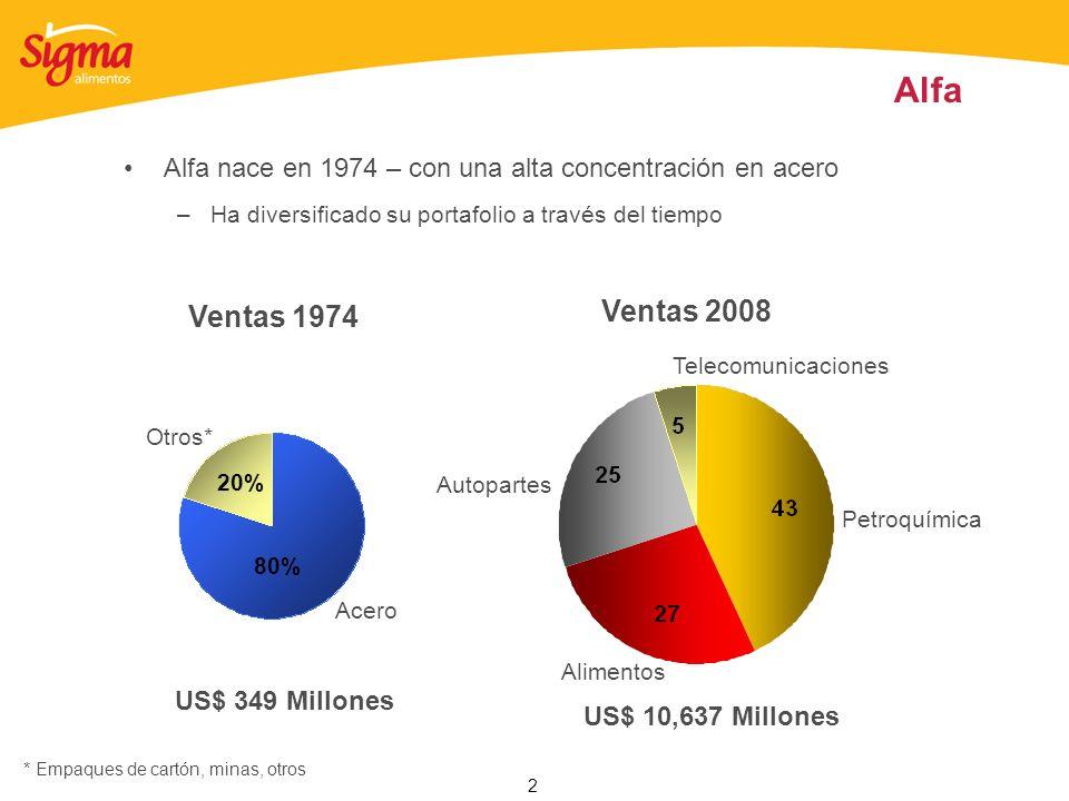 Alfa Alfa nace en 1974 – con una alta concentración en acero. Ha diversificado su portafolio a través del tiempo.