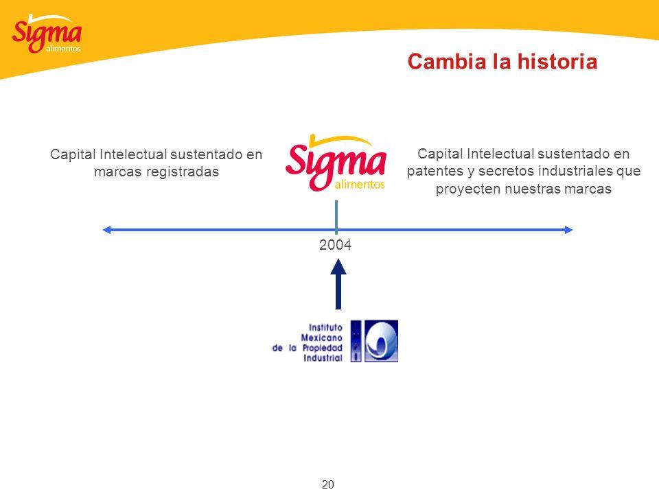Capital Intelectual sustentado en marcas registradas