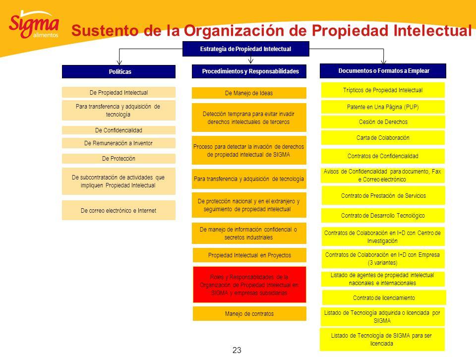Sustento de la Organización de Propiedad Intelectual