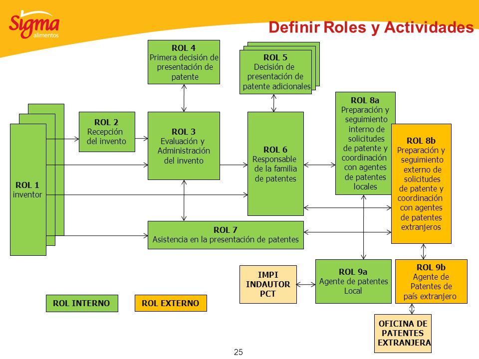 Definir Roles y Actividades