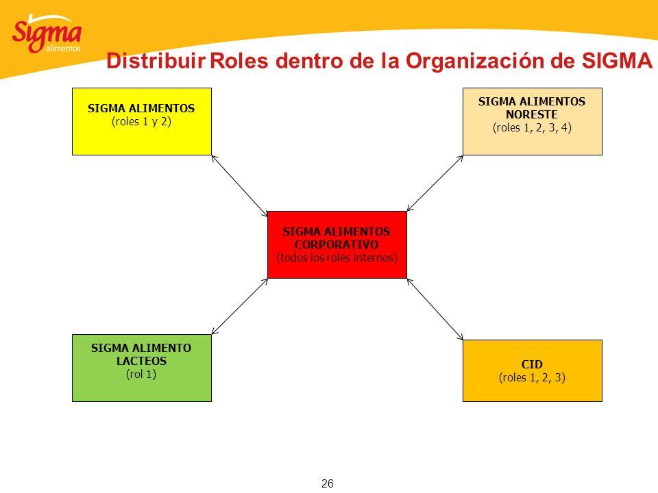 Distribuir Roles dentro de la Organización de SIGMA