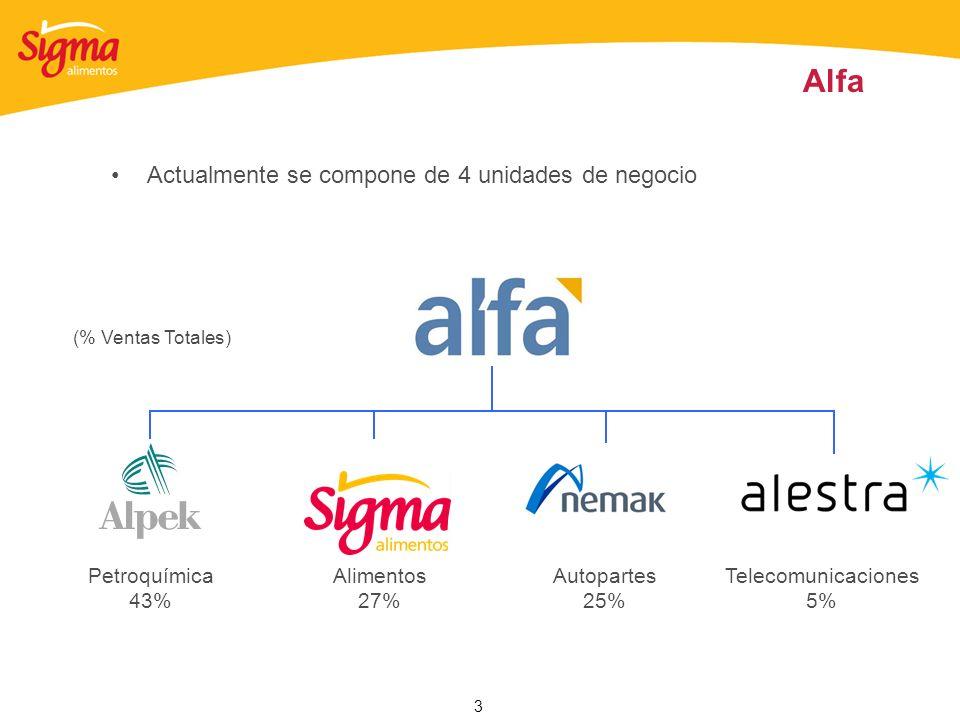 Alfa Actualmente se compone de 4 unidades de negocio Petroquímica 43%
