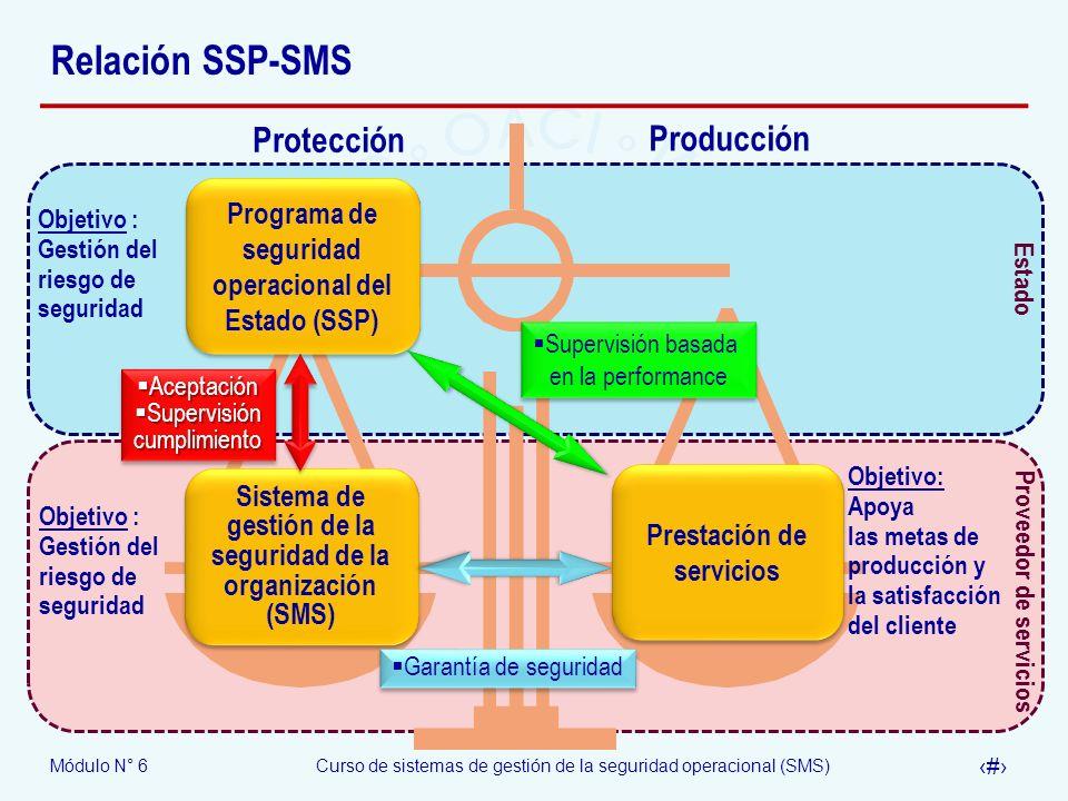 Programa de seguridad operacional del Estado (SSP)