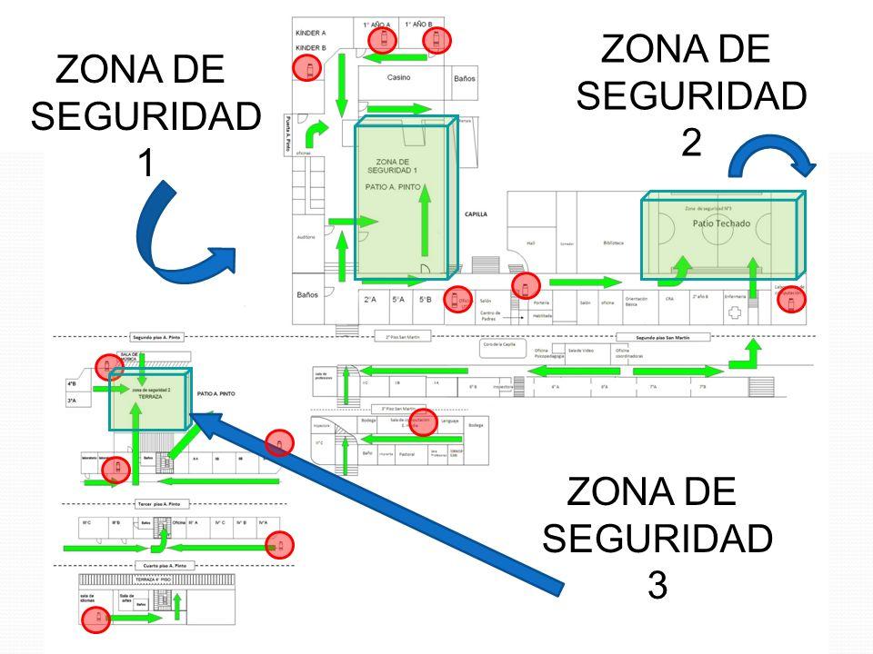 ZONA DE SEGURIDAD 2 ZONA DE SEGURIDAD 1 ZONA DE SEGURIDAD 3