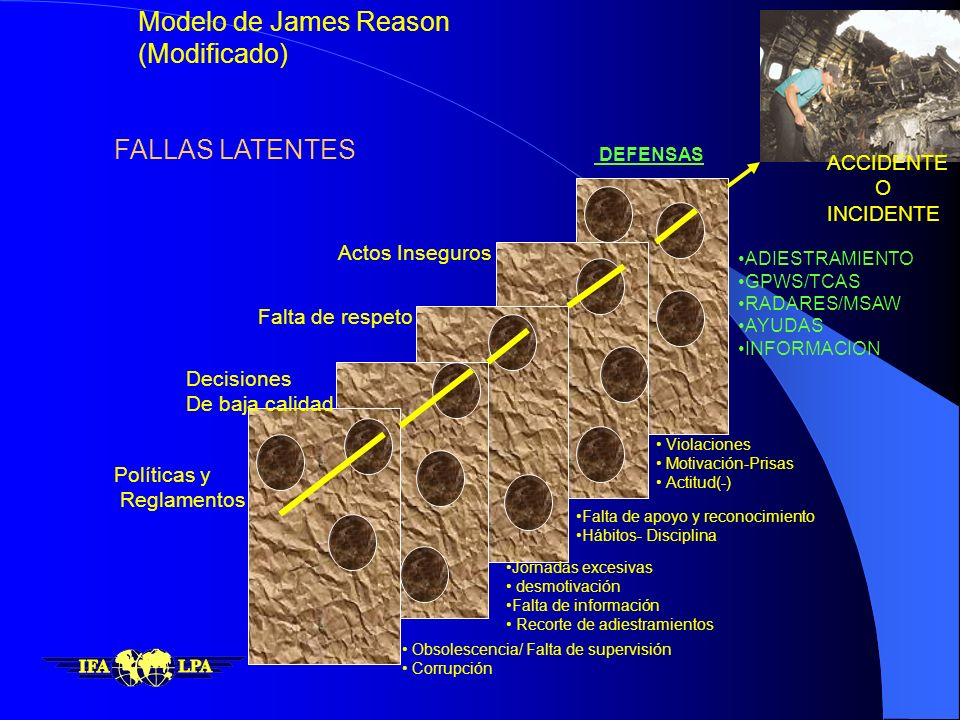 Modelo de James Reason (Modificado) FALLAS LATENTES ACCIDENTE