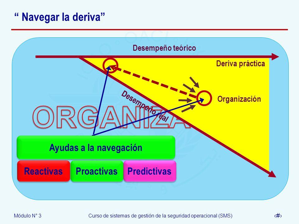 ORGANIZACIÓN Navegar la deriva Ayudas a la navegación Reactivas